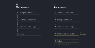 Flowcharts that highlight a company's change in hiring process using yellow details to highlight the new changes