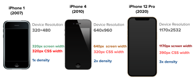 The density of iPhone screens over the years