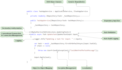 The ASP.NET Boilerplate automates common software development tasks by convention.