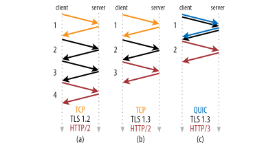 Comparison of TLS over TCP and QUIC