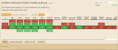 Browser support table for the prefers-reduced-motion media feature on caniuse.com