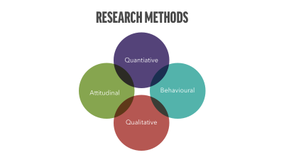 four research methods