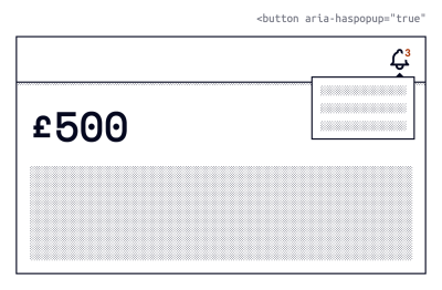 Wireframe of a banking website. Black text on a white background. The left side displays the account balance of £500. The top right contains a notification (bell) icon and count of 3. Below the icon is a popup displaying the 3 unread items.