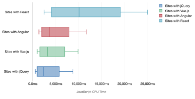 The cost of frameworks, JavaScript CPU time: SPA-sites peform poorly
