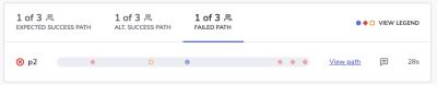 Failed path in usability test