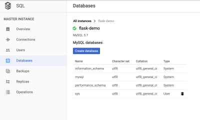 This image shows the creation of a new user on Cloud SQL