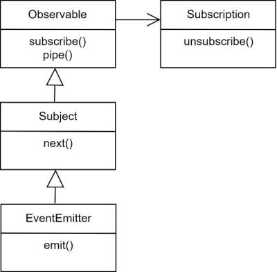 A model of the essential classes for event handling in Angular/RxJS