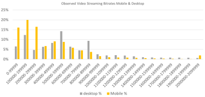 Column chart comparing observed bitrates on mobile and desktop