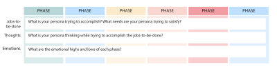 Journey map template with phases running horizontally across the top and jobs-to-be-done, thoughts, and emotions running vertically down the side