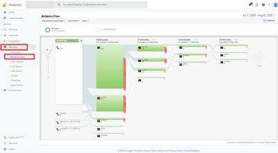 Google Analytics: Behavior Flow Report