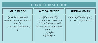 Conditional coding for Outlook and for Samsung and Apple devices