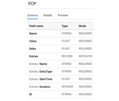 A screenshot of our BigQuery schemas to capture FCP