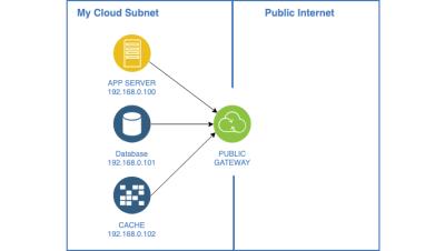 A diagram of a cloud network