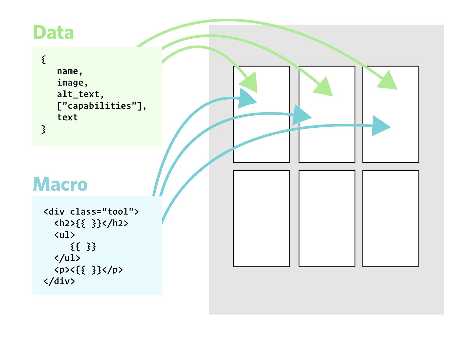 Le HTML vient de la macro, les données peuvent venir de n'importe où
