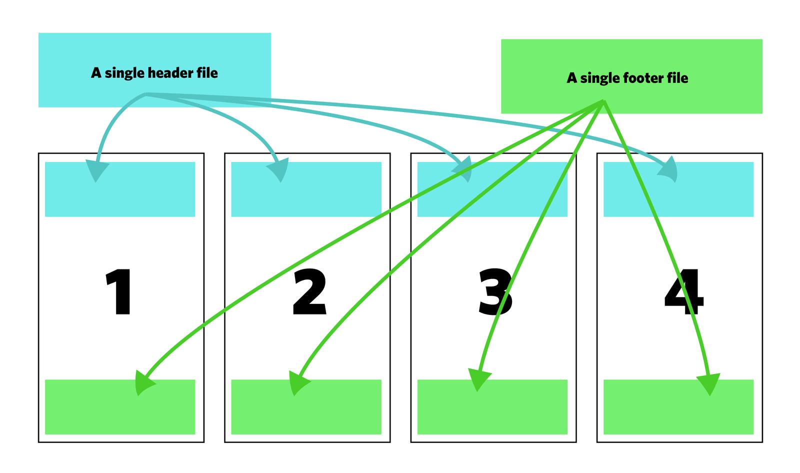 L'import est possible dans les langages comme PHP