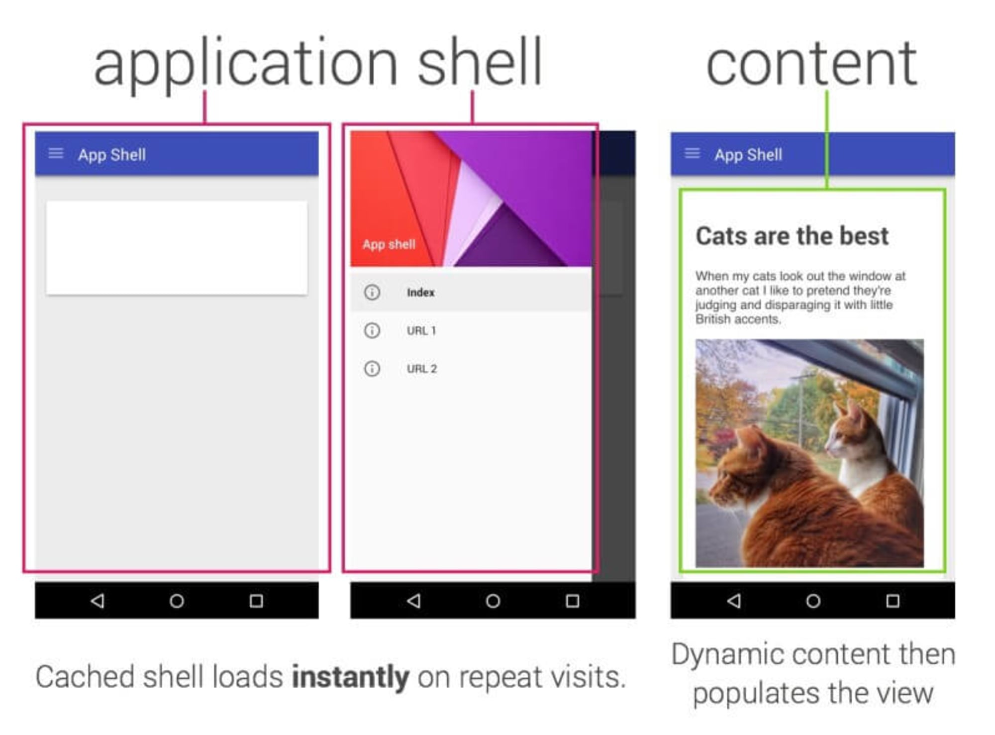 An application shell is the minimal HTML, CSS, and JavaScript powering a user interface