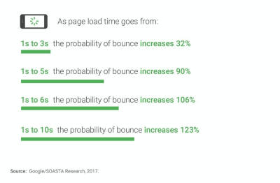 The slower your website is, the higher your bounce rate will be.
