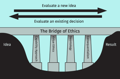 Illustration of a bridge with four piers