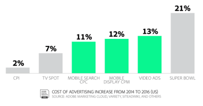 Cost of advertising increase from 2014 to 2016 in the US.