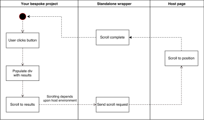 UML diagram showing that when our application calls the standalone wrapper scroll method, the wrapper calls the native scroll method in the host page.