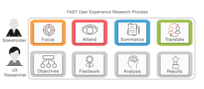 The FAST UX Research approach; FAST UX Research methodology.