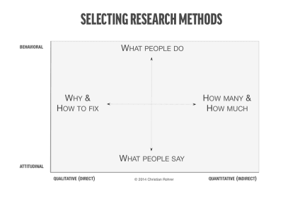 selecting research methods