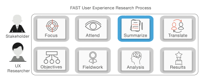 Summarize in FAST UX Research; the third stage in FAST UX Research.