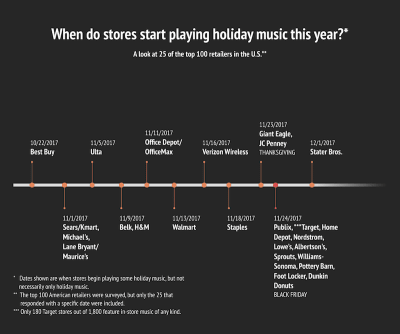Holiday music in retail