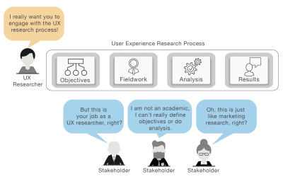 Problems associated with stakeholders involvement in UX Research.