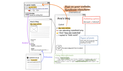 A flow showing some examples of types of IndieWeb posts and how the interactions that an article has on social media and other blogs can appear on the original blog post