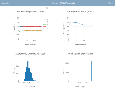 Interactive plots showing the user metrics for assessing the quality of their data