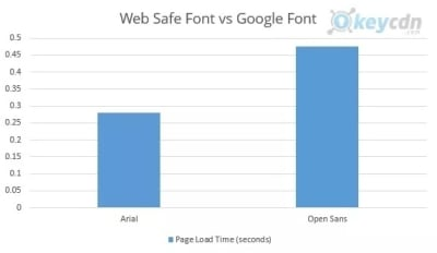 Arial vs Open Sans loading speeds