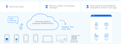 Realtime visual feedback requires a fully streaming voice API that can return not only the transcript but also user intent and entities in real time.