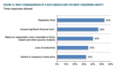 GDPR report - failure to comply costs