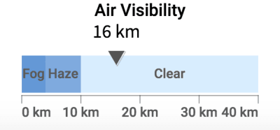 A screenshot of the Horizontal Linear Gauge representing Air Visibility (16km)