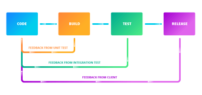 Continuous delivery enables getting feedback as early as possible
