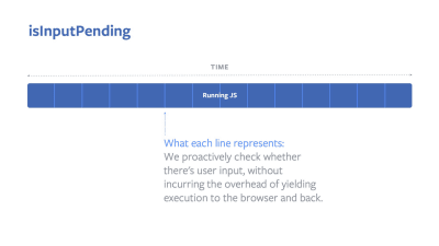A blue banner showing running JS with white lines in regular gaps representing the time when we proactively check whether there's user input without incurring the overhead of yielding execution to the browser and back