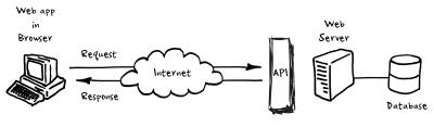 Webapp - Database diagram