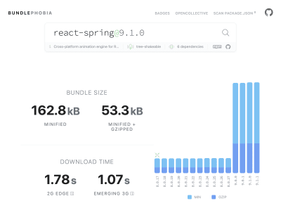 Screenshot of the BundlePhobia tool showing that react-spring adds 162.8kB of JavaScript