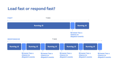 An illustration to help you understand time loading and responsiveness