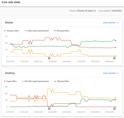 Mobile and Desktop graphs with a varying number of Poor, Needs Improvement and Good URLs over time.