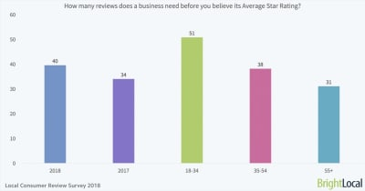 BrightLocal number of reviews to believe start rating