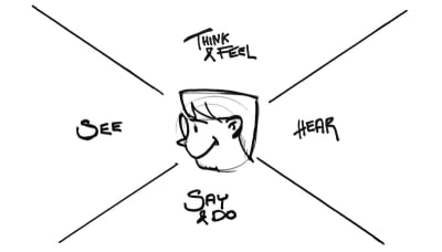 Sketch of a face with the terms see, say and do, hear, think and feel floating around it