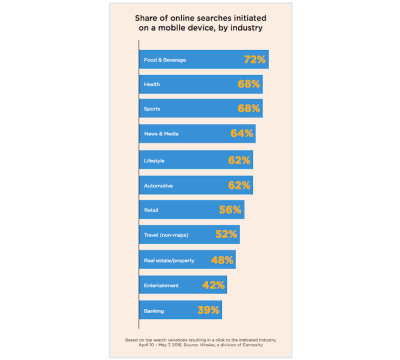 Industries whose users most commonly begin their searches for on mobile.