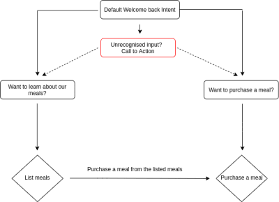 A diagram of the conversation flow of the proposed agent to be built.