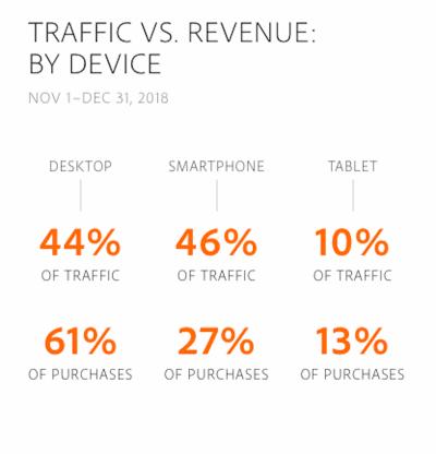 Traffic vs. revenue breakdown