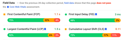 PageSpeed Insights screenshot showing 4 key metrics (FCP, FID, LCP, and CLS) and the percentages of visitors in green, amber and red buckets for each of them.