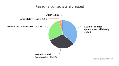 Pie chart breakdown of the reasons why controls are created from scratch: 36.6% said they couldn't change the appearance sufficiently, 31.6% wanted to add functionality