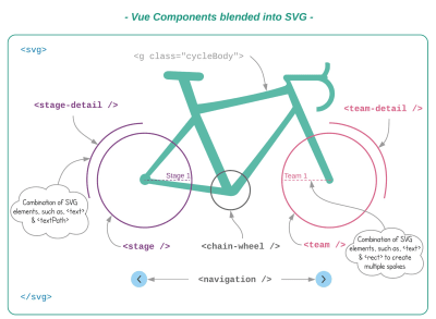 Vue Components blended into SVG