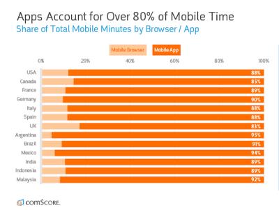 comScore 2018 mobile web vs. app